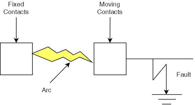 Circuit breaker basic operation schematic