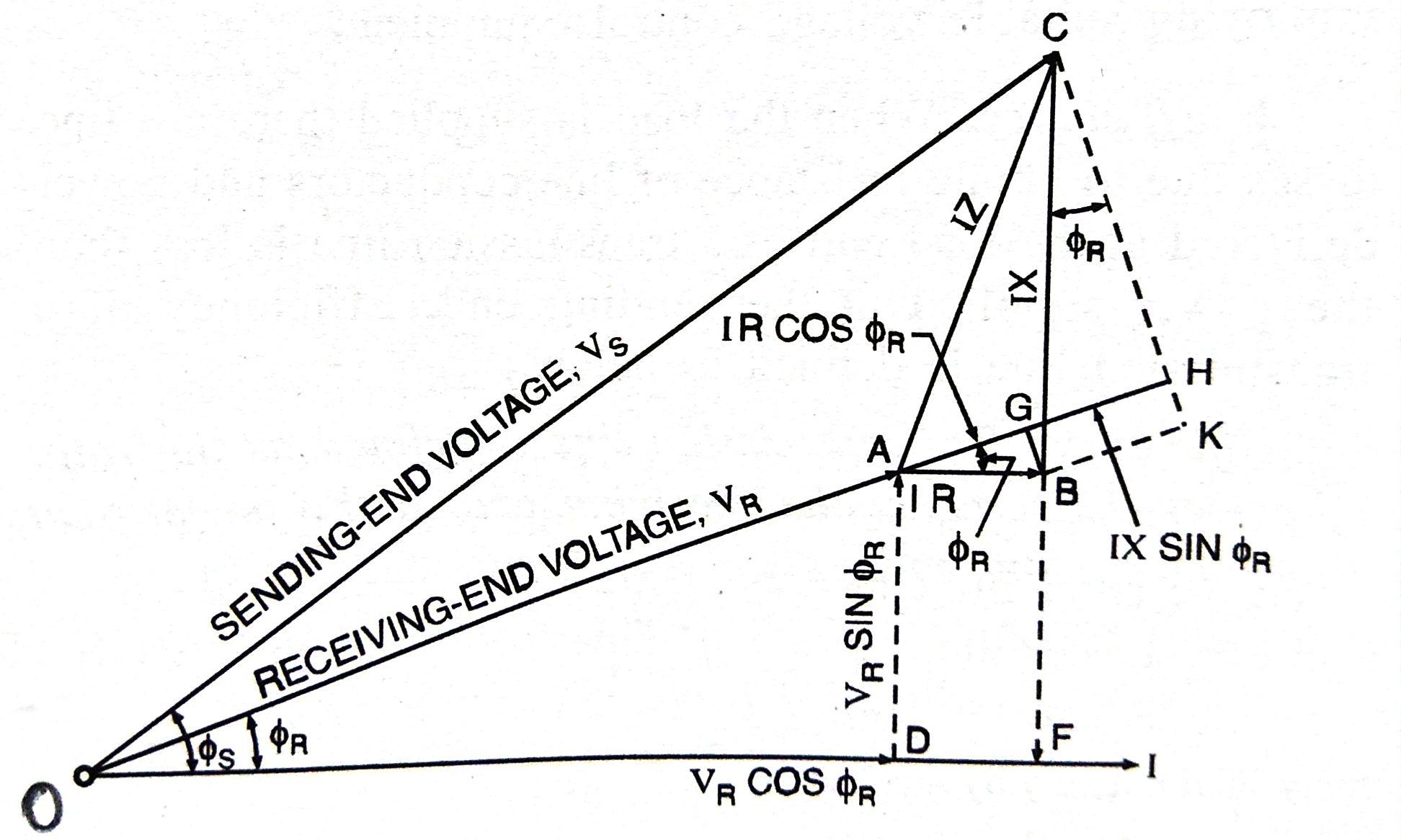 Phasor Diagram of Short Transmission Lines