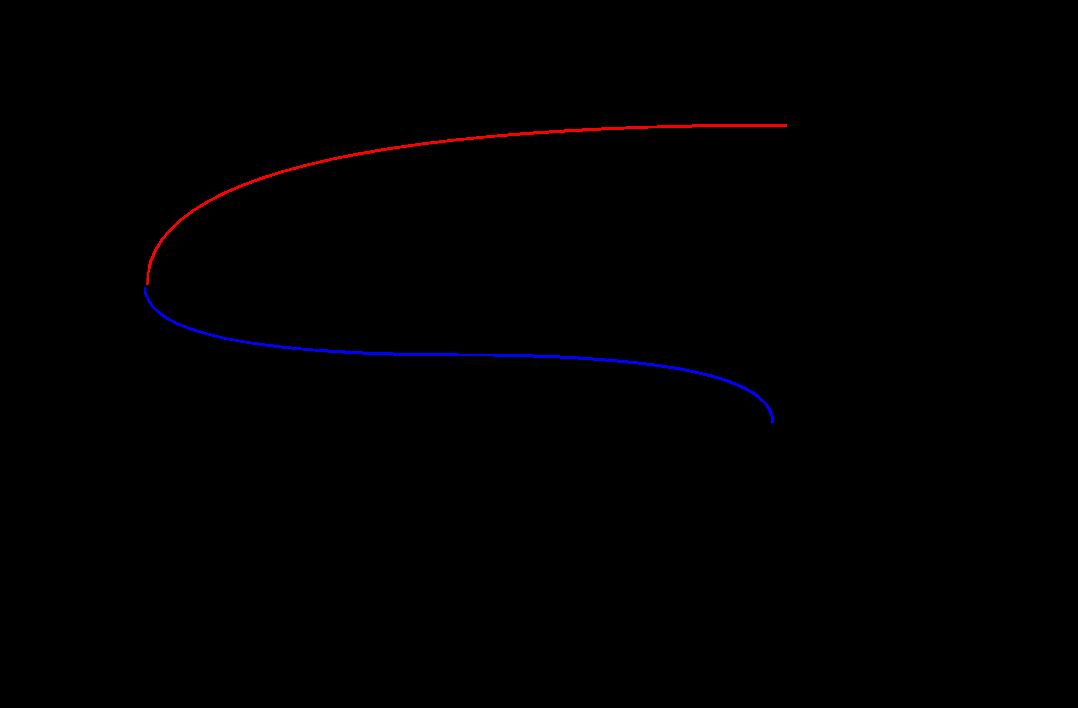 Surge Impedance Loading