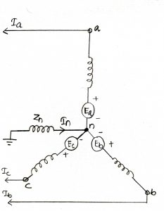 Sequence Impedance and Network of Power System Elements