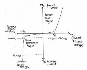 Zener Diode as a Voltage Regulator