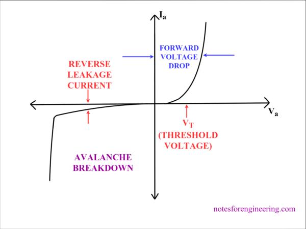 V-I Characteristics of Power Diode