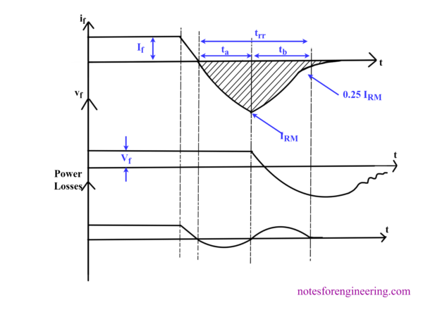 Power Diode Reverse Recovery Characteristics