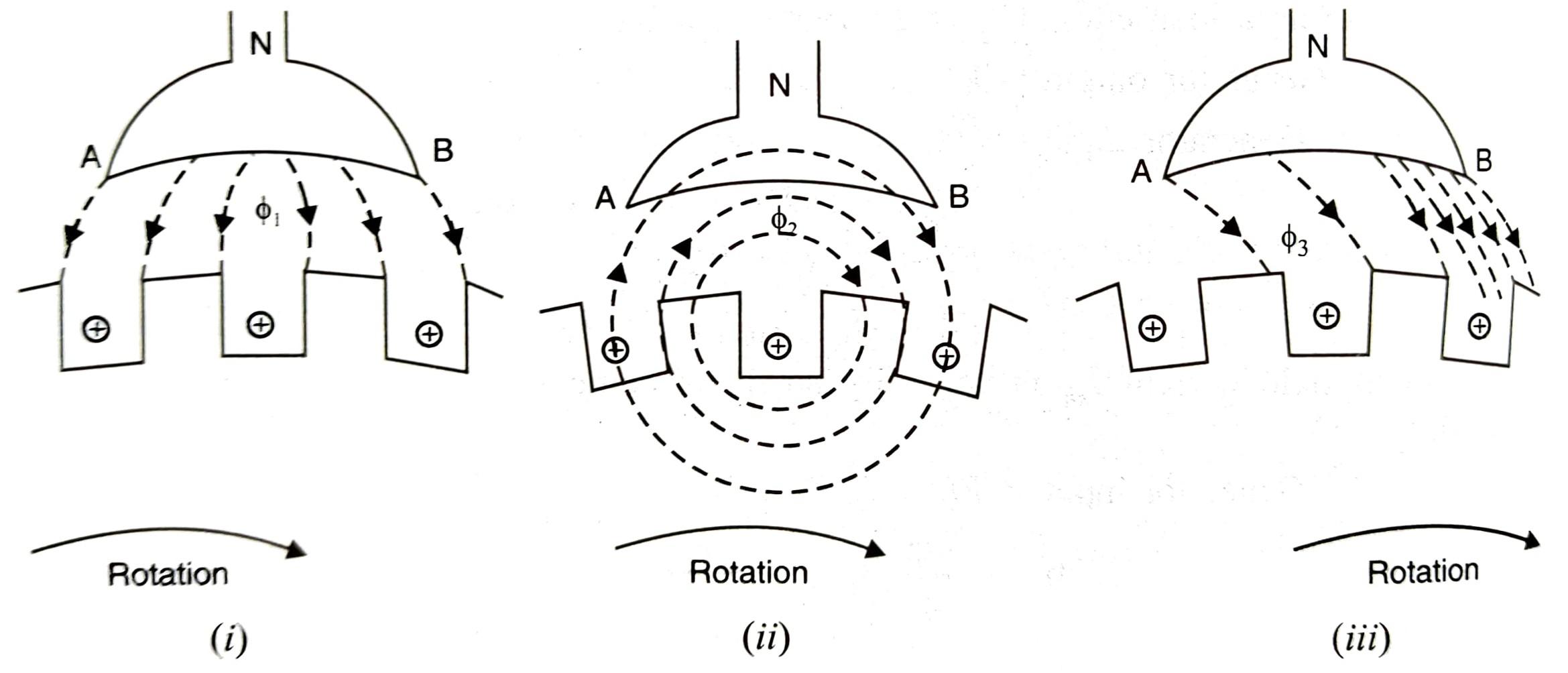Armature Reaction in DC Generator