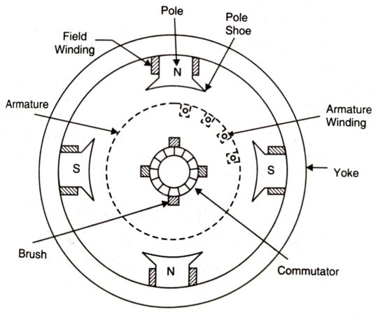 Diagram of dc generator