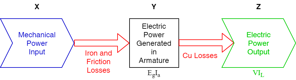 Power Stage in a DC Generator