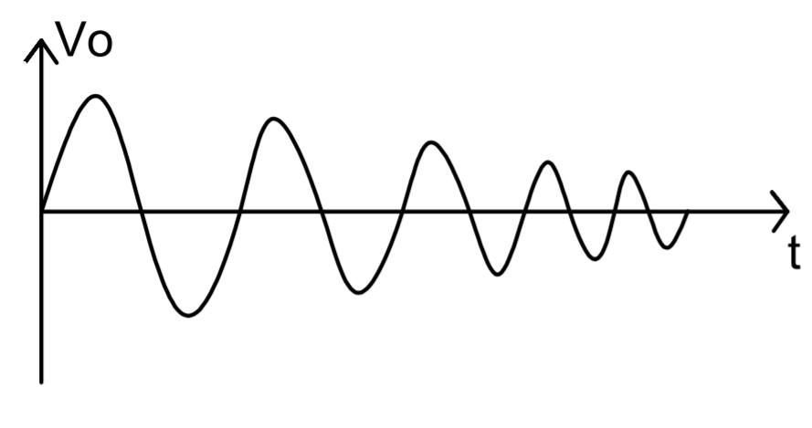 Oscillator Waveform