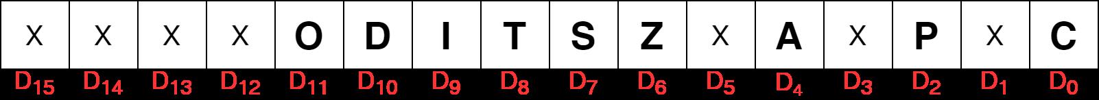 8086 Microprocessor Flag Register