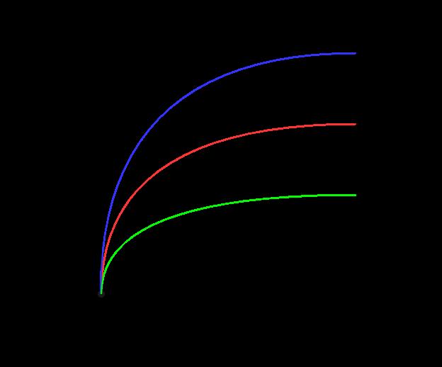Characteristics of series dc generator