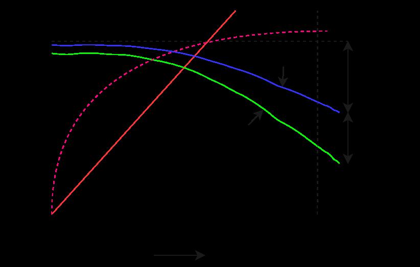 Characteristics of shunt dc generator