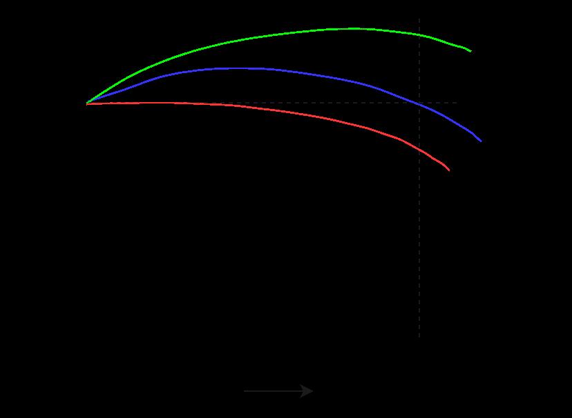 Characteristics of compound dc generator
