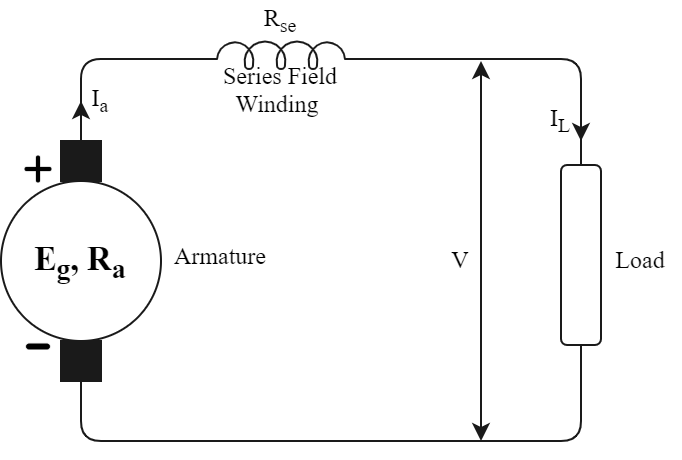 Types of DC Generators Series
