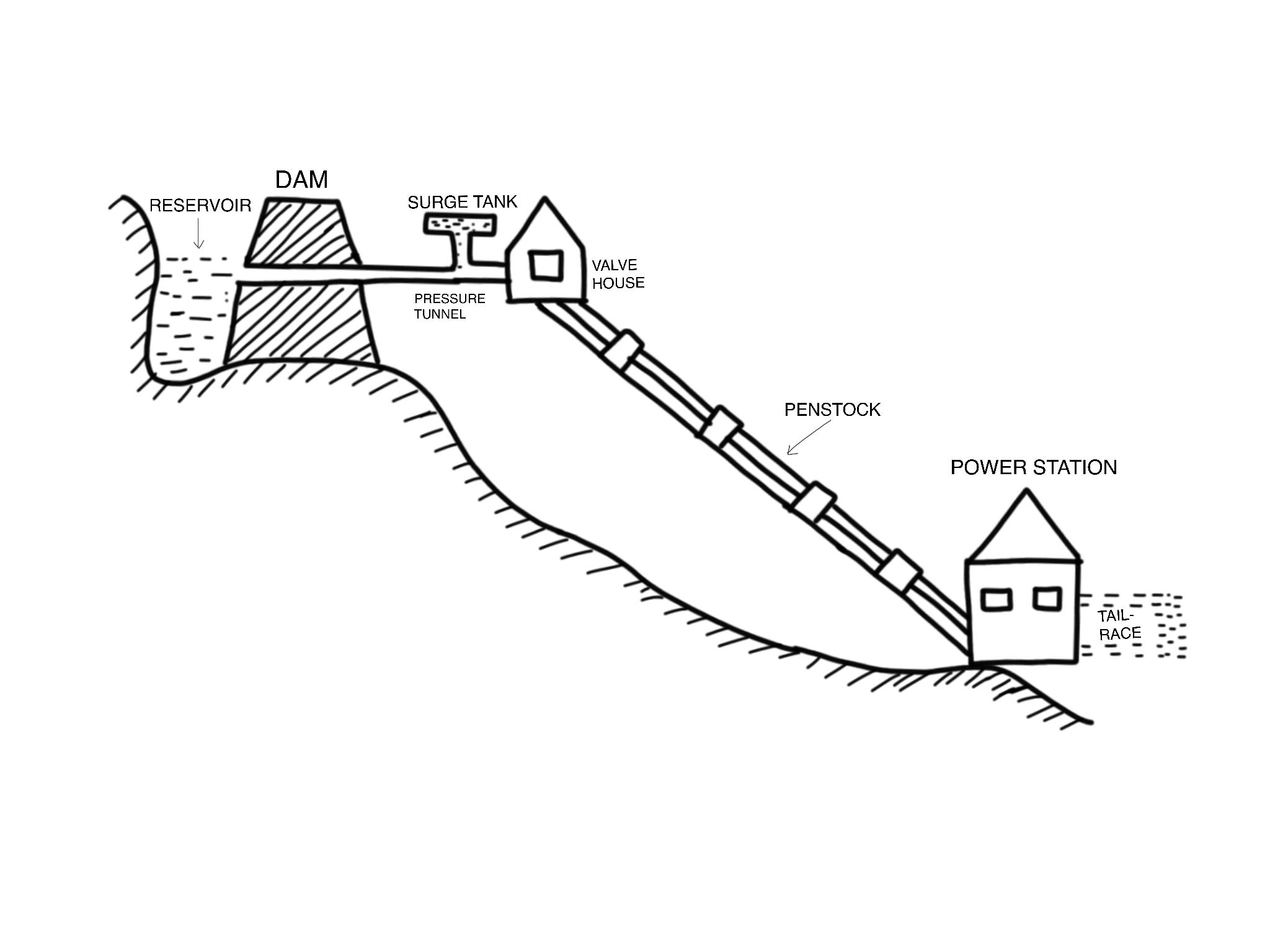 Schematic Arrangement of Hydroelectric Power Plant