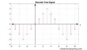 Discrete-time Signals and system