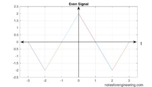 Even Signals and system