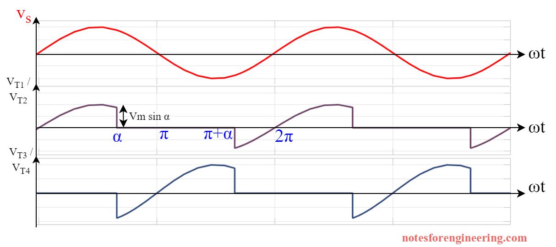 Waveform for Inverter Mode of Operation