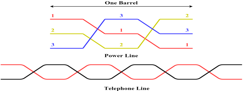 Transposition of Line