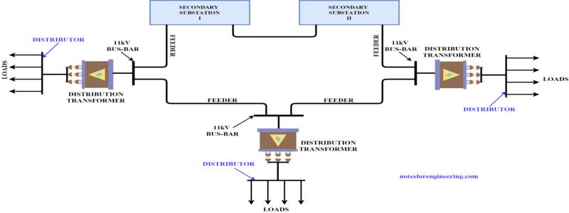 AC Distribution System