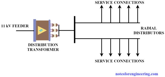 Radial AC Distribution System