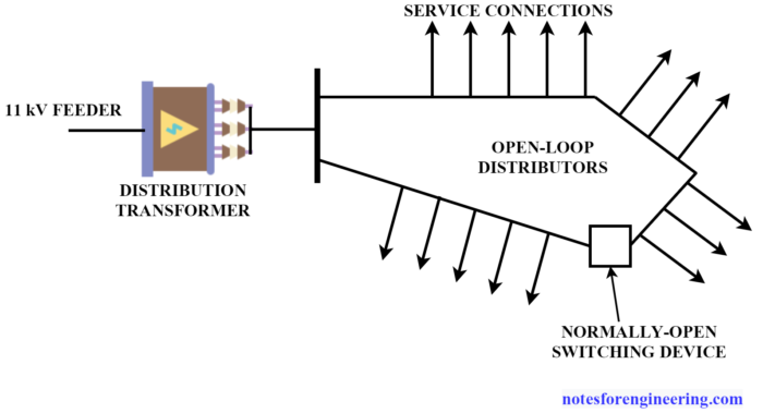 Open-Loop AC Distribution System