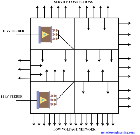Network System of AC Distribution