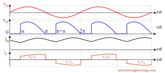 Waveform of Single-Phase Semi Converter
