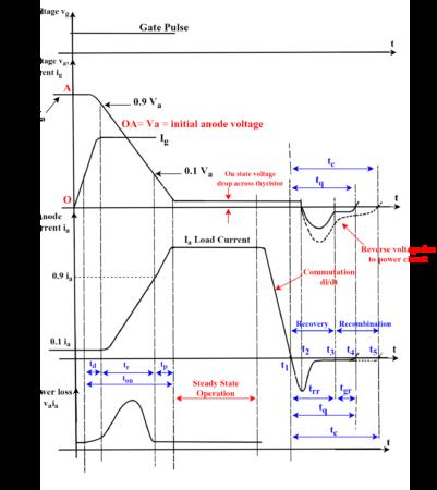Switching Characteristics of Thyristor Waveform
